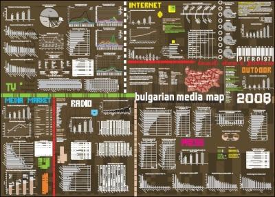 Bolgár médiatérkép, 2008