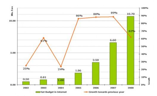 Bolgár online reklámköltés, 2002-2008