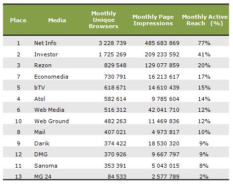 Bulgária - online médiatulajdonosok
