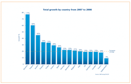 IAB Europe AdEx 2008, Growth by Country
