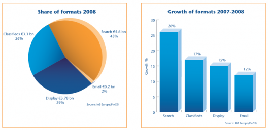 IAB Europe AdEx 2008, Share of Formats, Growth of Formats
