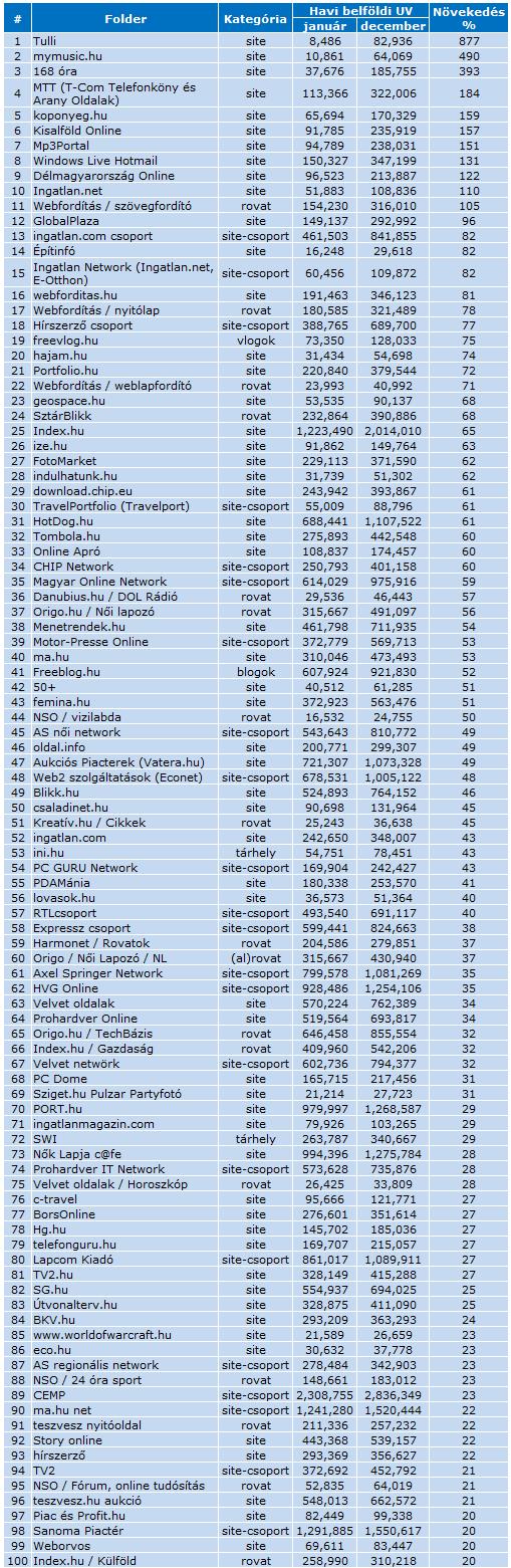 Leggyorsabban növekvő Webaudit folderek, 2008