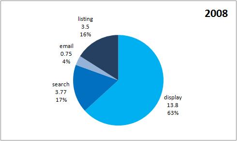 Online reklámtorta, 2008