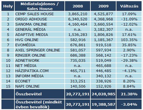Online reklámköltés, 2009 - médiatulajdonosok