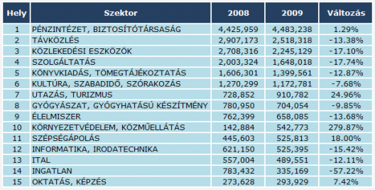 Online reklámköltés, 2009 - szektorok