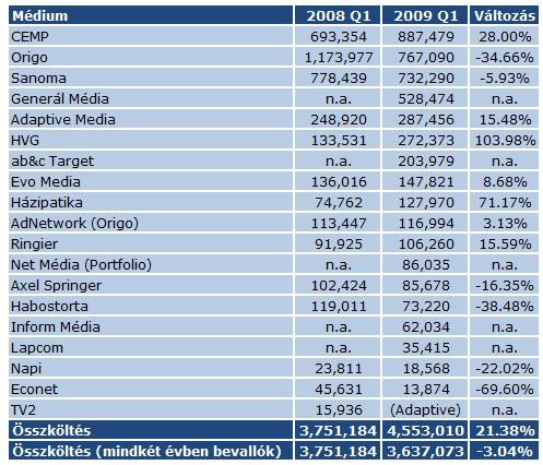 Médiumok, 2008 Q1 vs. Q2
