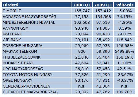 Hirdetők - 2008 Q1 - 2009 Q1