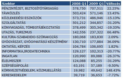 Szektorok - 2008 Q1 - 2009 Q1