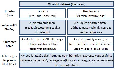Videóhirdetések